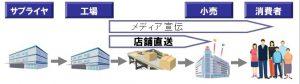 ネットワークビジネスの物流の仕組み2