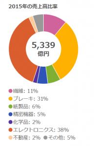 日清紡の2015年の売上高
