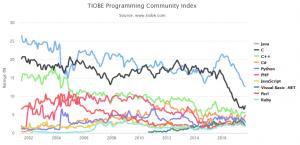 programing-language-ninki-ranking