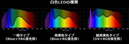 siroiro-LED