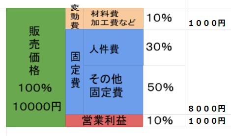 suit-kakaku-kouzou-1chakume-zukai