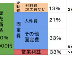 suit-kakaku-kouzou-2chakume-hangaku-zukai