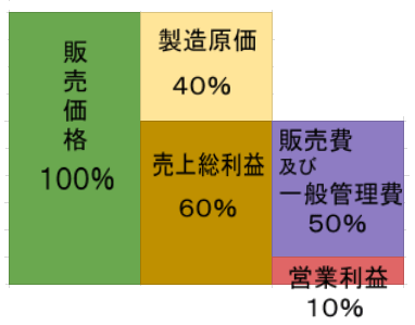 suit-kakaku-kouzou-zukai