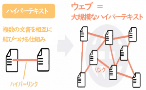 web-www-hyperlink-hypertextの意味-min