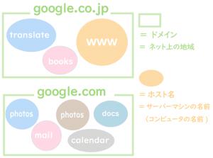 domain-host-chigai-zu