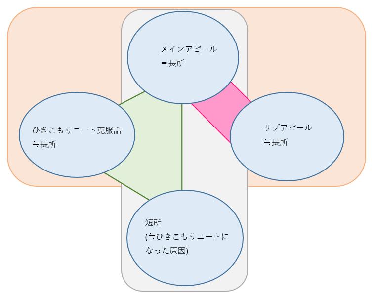 ひきこもりニートにオススメな自己PR文の構造を、理解の補助のために図で示している