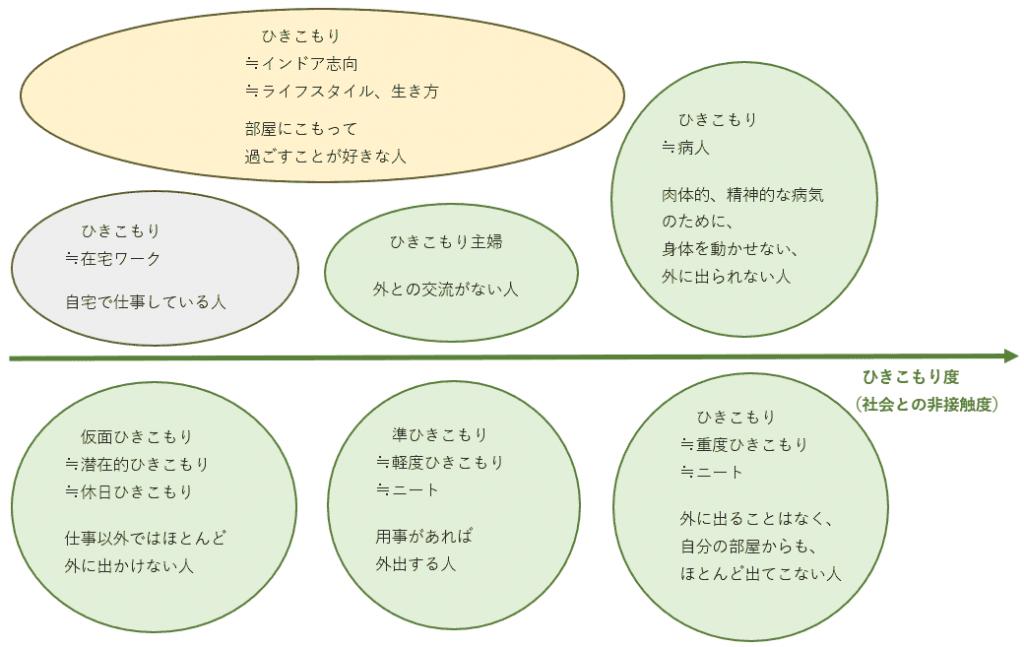 ひきこもりという言葉の定義、使われ方の分類図