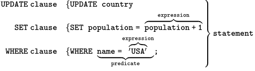 SQL文の構成要素の説明図